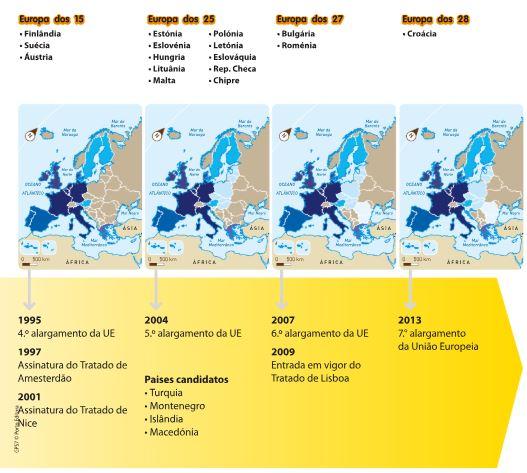 Formação da Europa